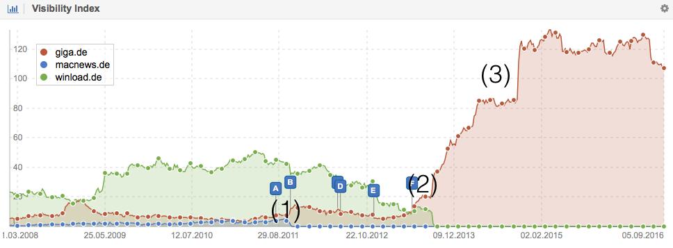 Visibilidad en Google.de del dominio Giga.de, Macnews.de y Winload.de