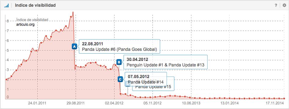 Panda Update número 6 castigó a articulo.org