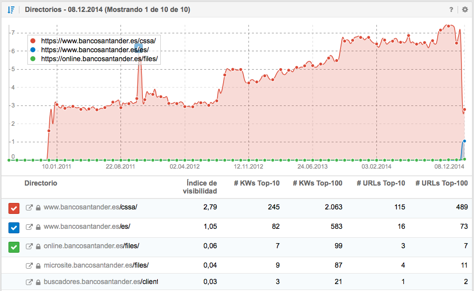 Hostnames del bancosantander.es - SISTRIX