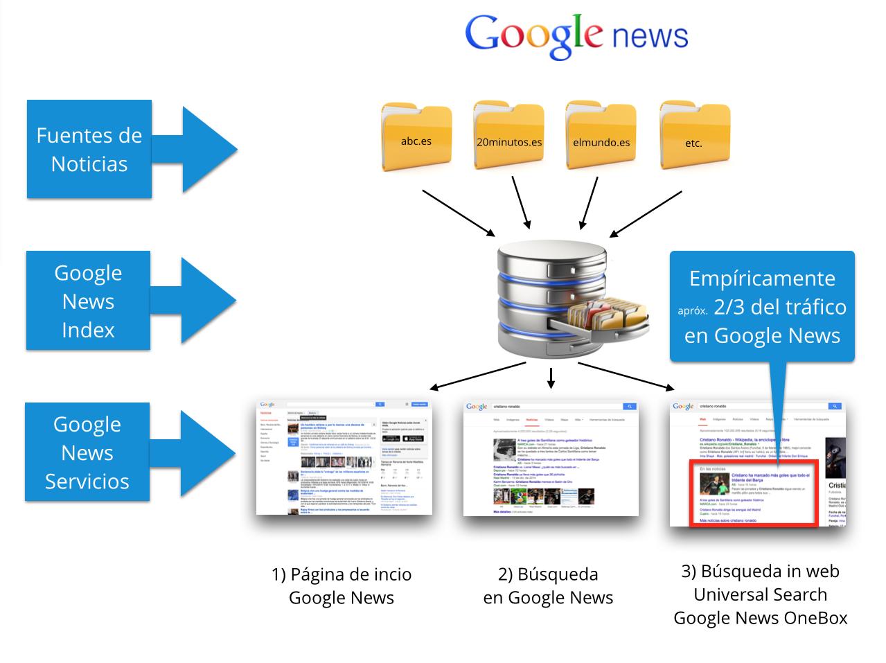 Explicación gráfica de cómo funciona Google Noticias