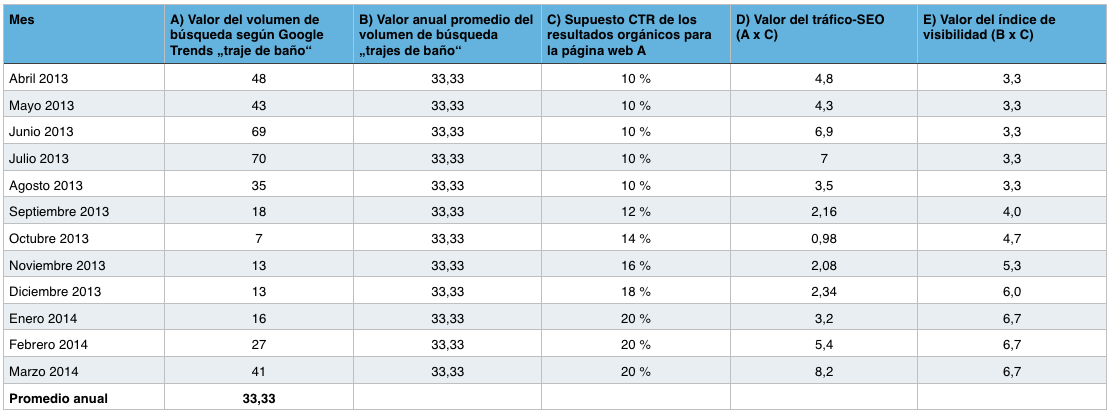 Tabla para calcular el índice de tráfico y el índice de visibilidad de SISTRIX en base a un ejemplo