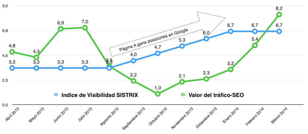 Gráfica comparativa del índice de visibilidad y el valor de tráfico SEO de un sitio Web