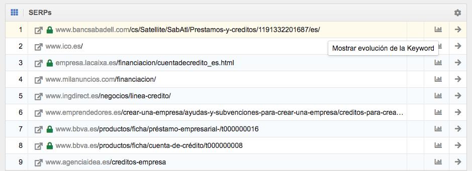 """Evolución palabras clave en SISTRIX. Ejemplo Keyword """"crédito empresas"""""""