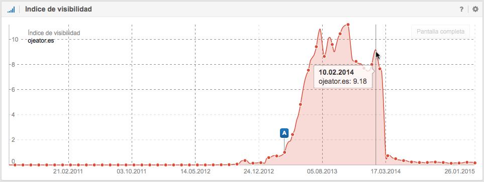 Índice de visibilidad en Google de ojeator.es