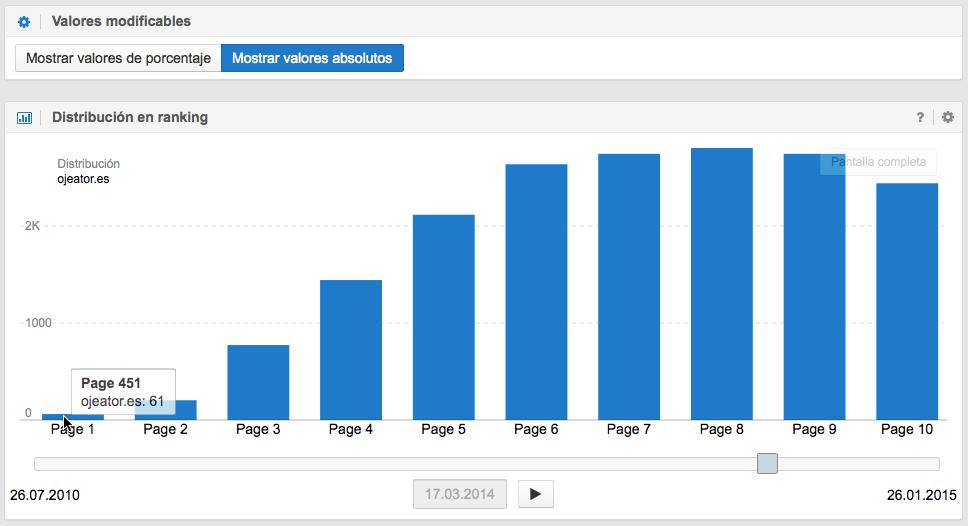 Distribución en el ranking de Google con SISTRIX