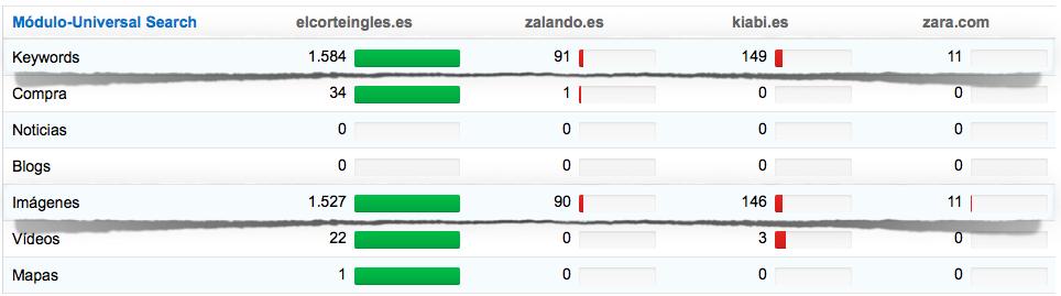 Módulo-Universal Search comparativa