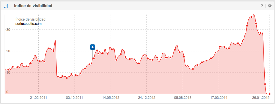 índice de visibilidad de seriespepito.com