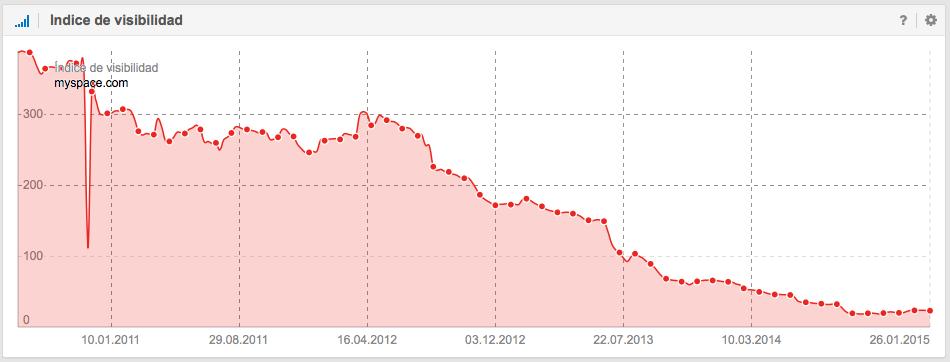 índice de visibilidad de myspace.com