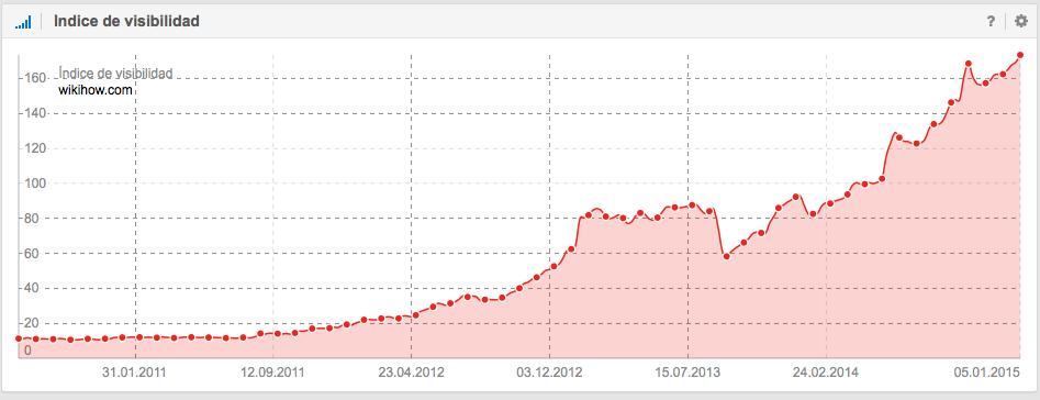 Índice de visibilidad de Wikihow