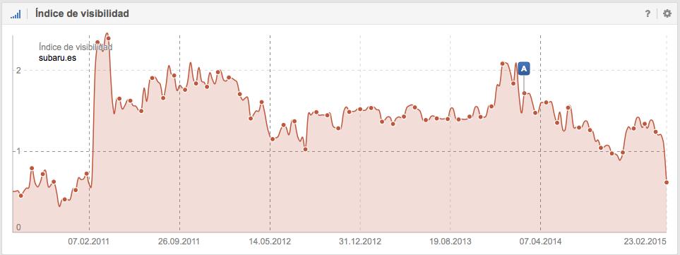 Índice de visibilidad en Google de Subaro.es