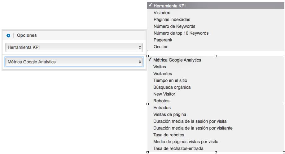 KPI de Google y SISTRIX