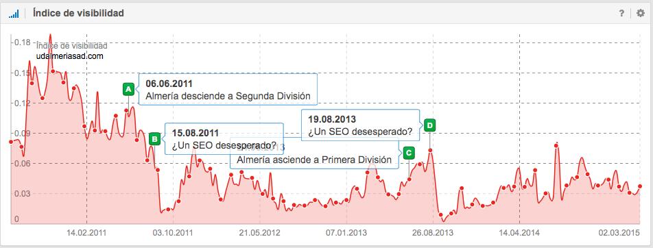 Índice de visibilidad del UD Almería