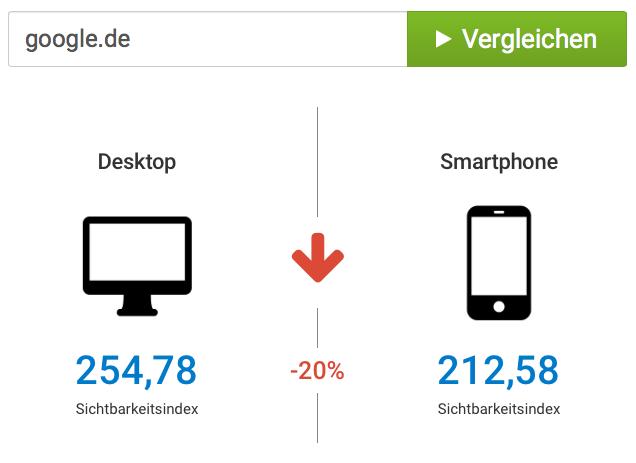 Diferencia en la visibilidad de Google.de para PC y Smartphones