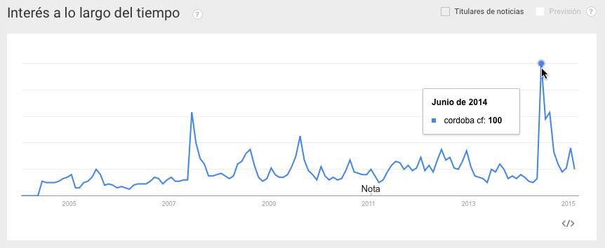 Tendencia de del Córdoba C.F en Google Trends
