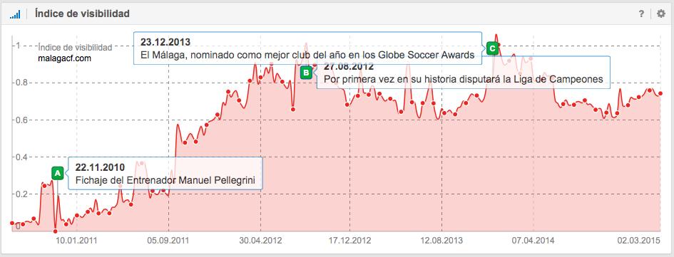índice de visibilidad del Málaga