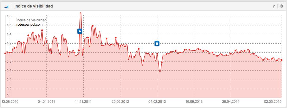 índice de visibilidad del RCD Espanyo