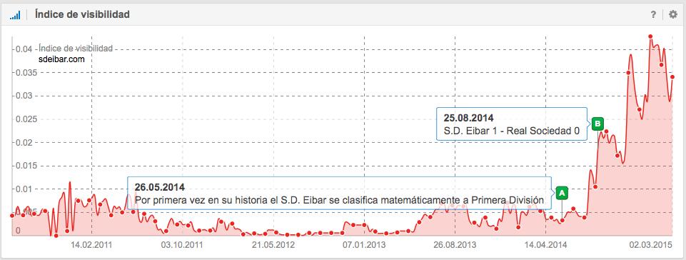 Índice de visibilidad de la SD Eibar