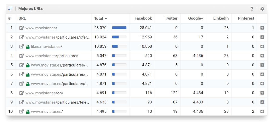 Mejores URLs del dominio movistar.es en redes sociales en el módulo Social de SISTRIX