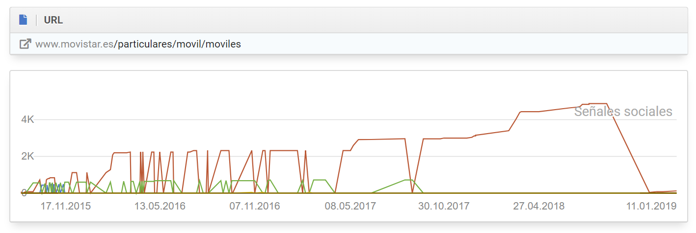 gráfico del historial, ejemplo en el cual podemos claramente ver cómo la URL Telefónica ha generado atención continua en Twitter