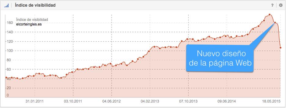 El dominio elcorteingles.es pierde de forma masiva visibilidad en Google