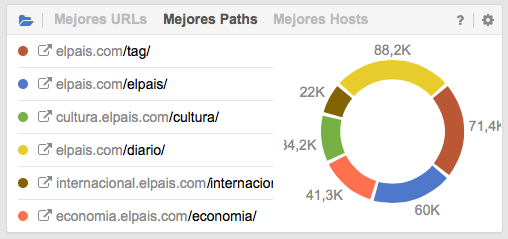 Rutas más populares del dominio elpais.com en Google.es