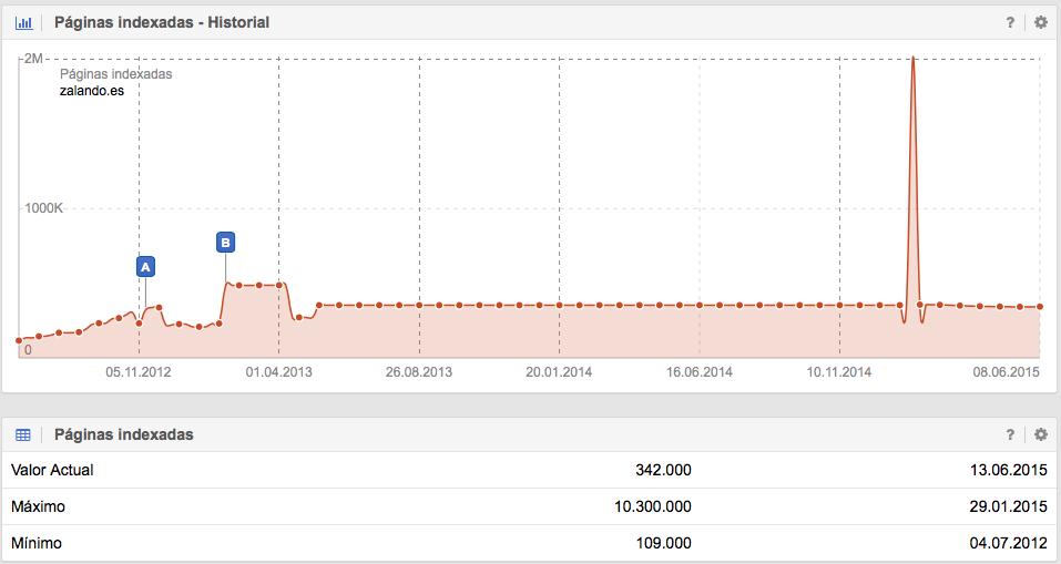 Páginas indexadas de Zalando.es