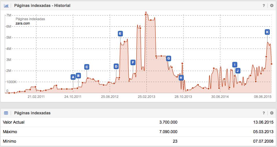Páginas de zara.com indexadas en Google