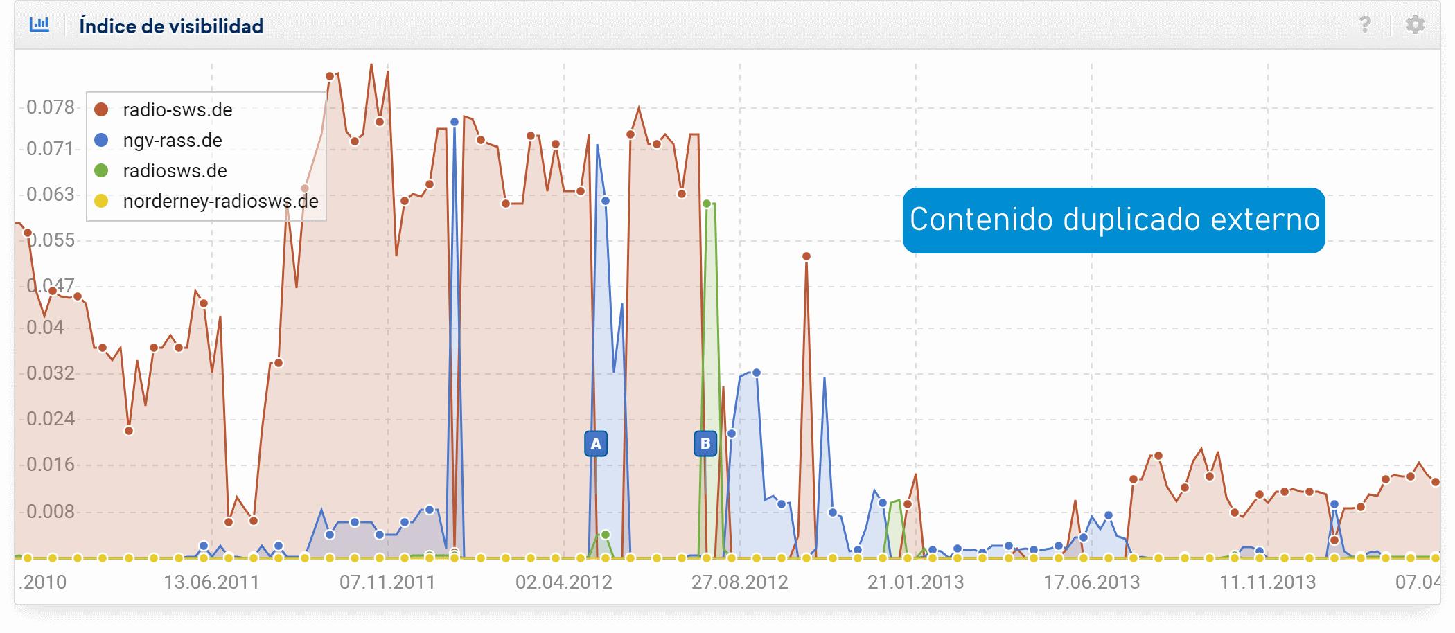 Índice de visibilidad SISTRIX donde se comparan 4 dominios que muestran el problema del contenido duplicado externo en Google.de