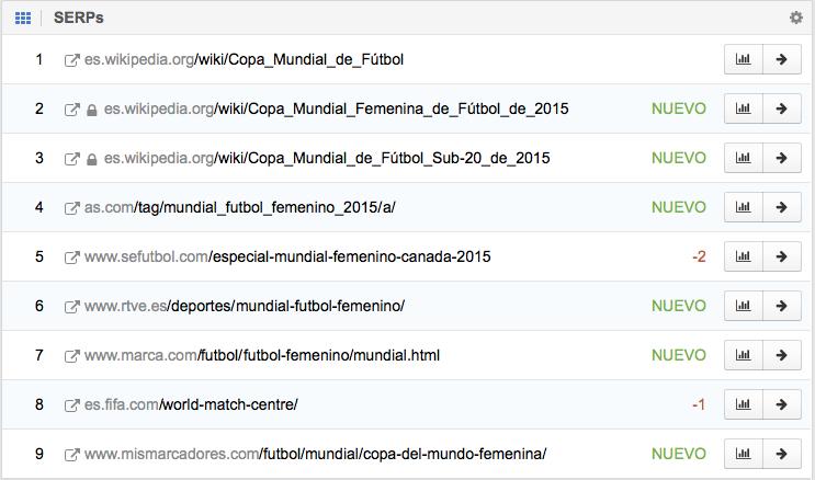SERPs de Mundial Futbol 2015