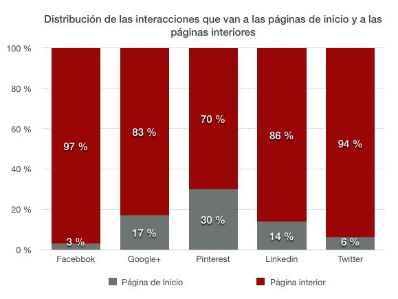 Distribución de las interacciones respecto a las páginas de inicio y las páginas interiores