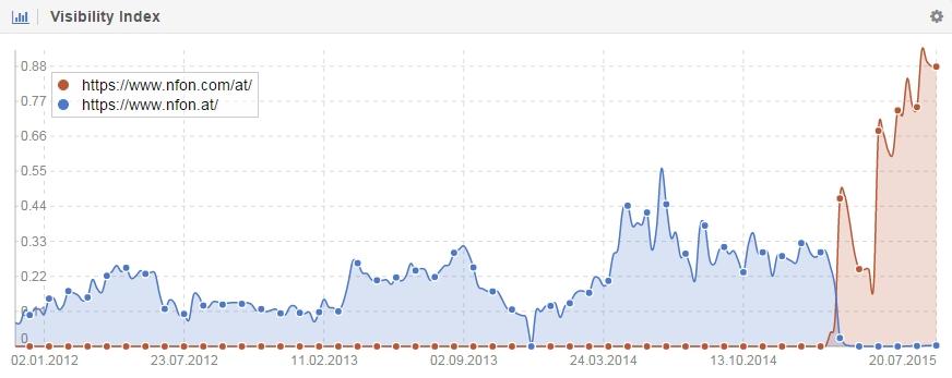 Cambio en la curva de visibilidad tras la migración del dominio nfon.com/at/ a nfon.at