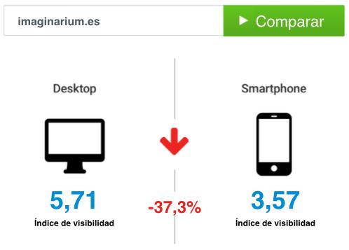 Visibilidad en Google del dominio imaginarium.es para Desktop y Smartphone (Móvil)