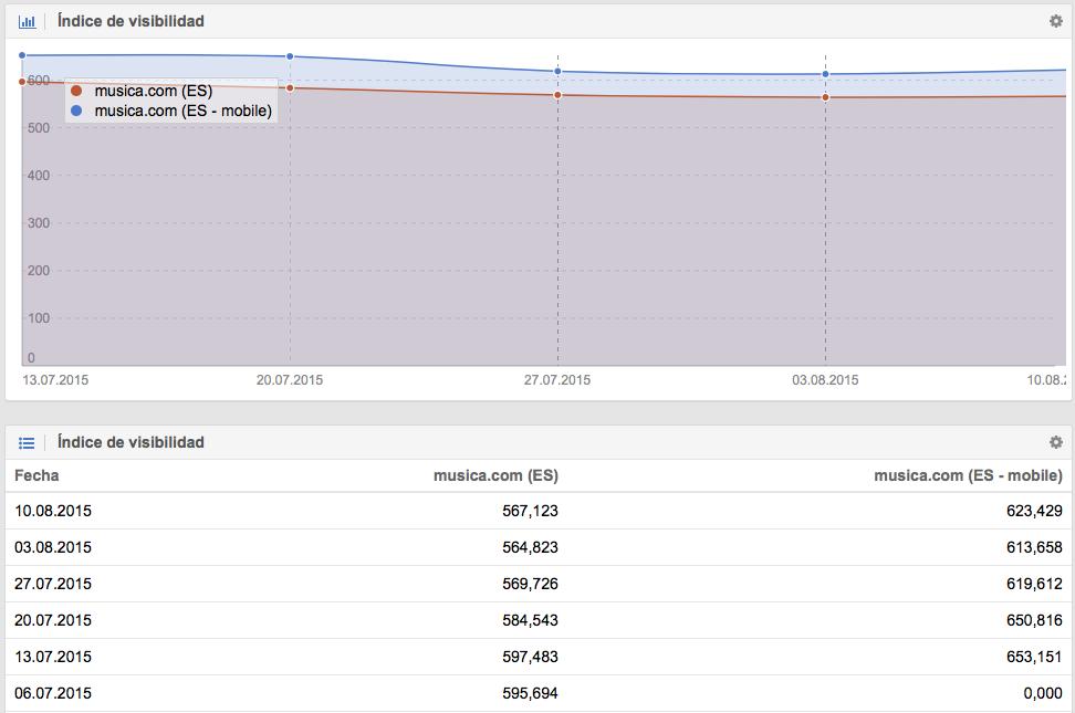 El dominio musica.com posee 56 puntos más de visibilidad para móvil que para Desktop