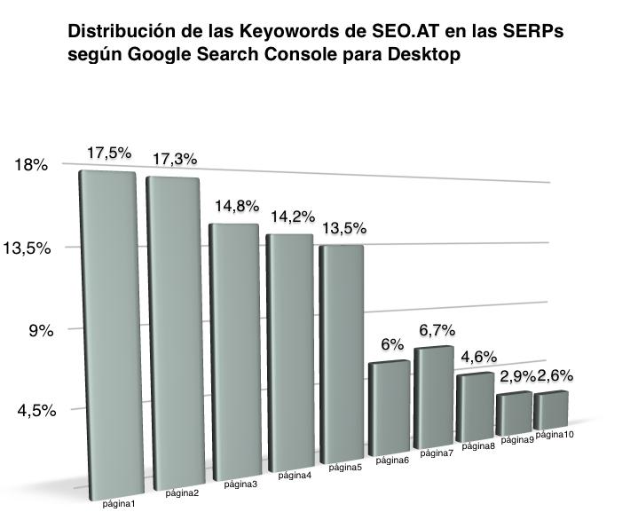 Distribucion palabras clave en SERPs. Fuente: Google Search Console para Desktop