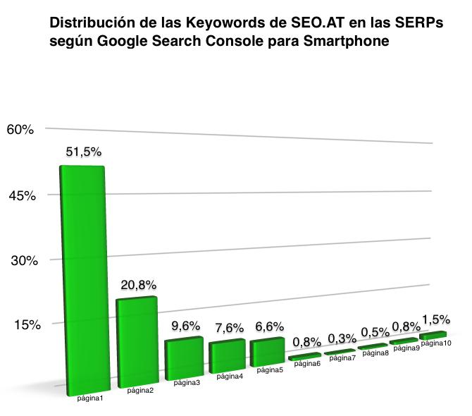 Distribucion palabras clave en SERPs. Fuente: Google Search Console para Smartphone