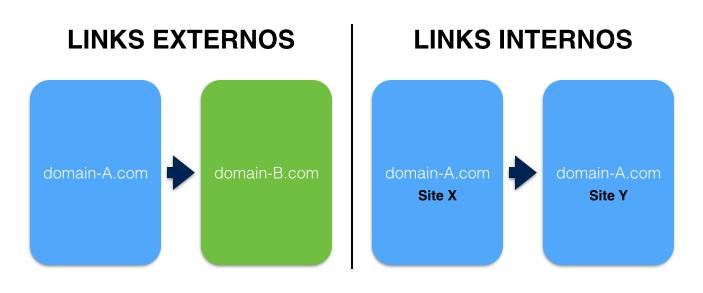 Los enlaces externos enlazan los sitio Webs unos con otros. Los internos la información de un sitio Web
