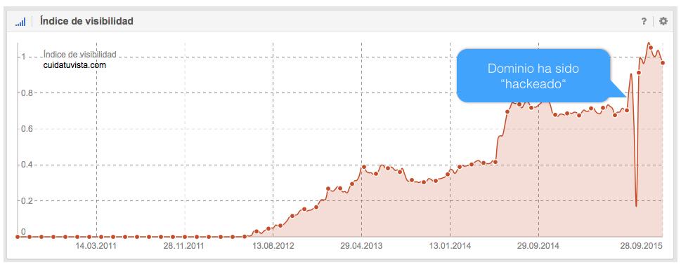 Reflejo en el indice de visibilidad de un Dominio afectado por un hackeo.