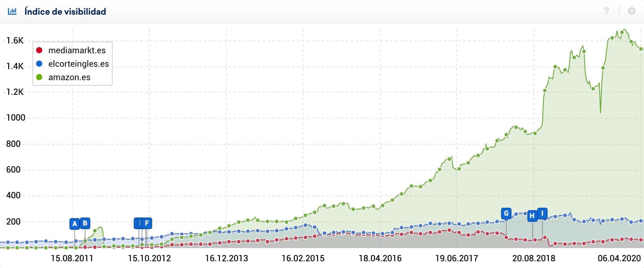 Visibilidad en Google de competidores en SISTRIX