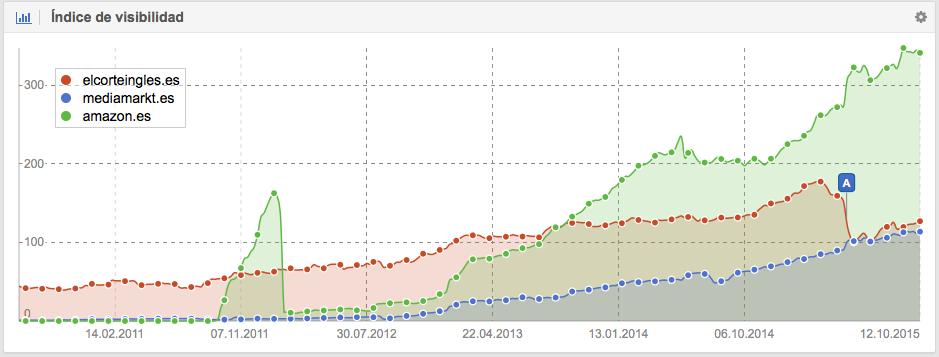 Comparativa de amazon.es, mediamarkt.es y elcorteningles.es