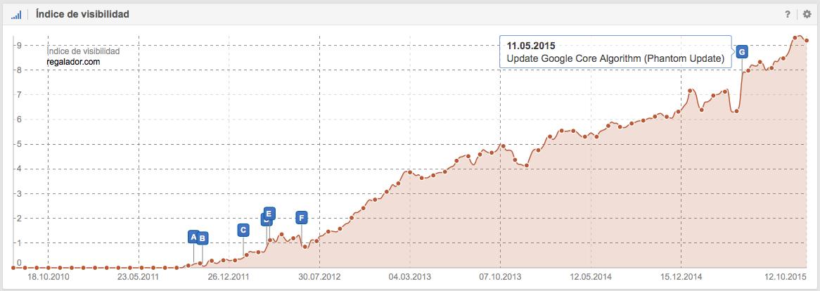 Índice de visibilidad de regalador.com. Se puede apreciar que este dominio fue reforzado como marca por la actualización Phantom Update (Google Core Update)
