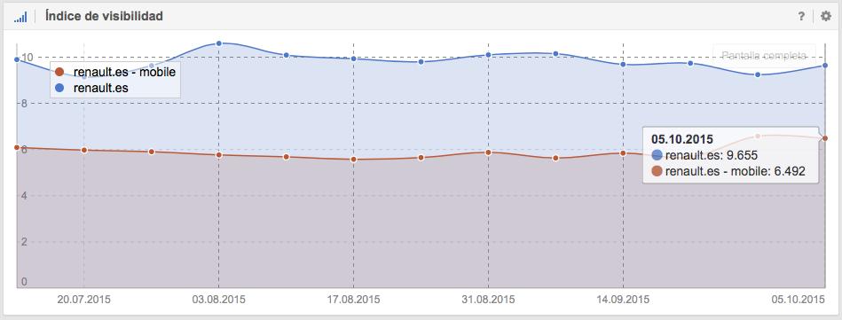 Visibilidad en Google Desktop y Smartphone de renault.es