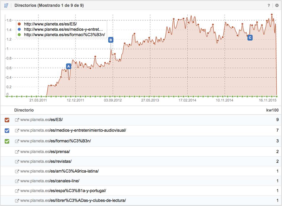Visibilidad de los directorios del sitio Web en Google