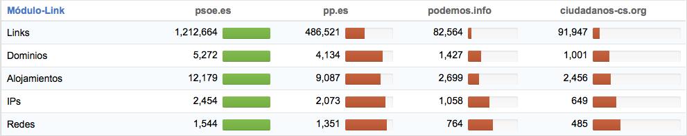 Comparativa de enlaces de los diferentes partidos politicos españoles más importantes