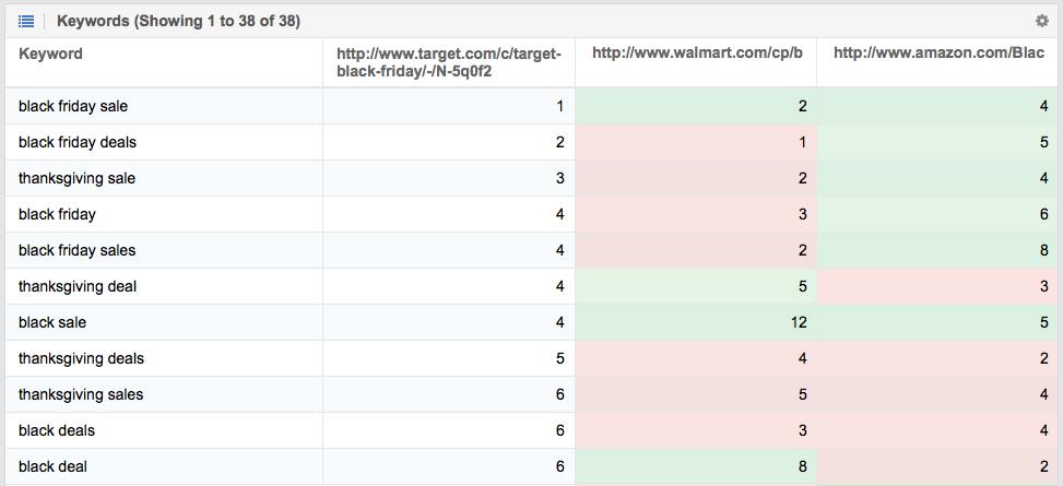Comparación de URLs para ver sus Keywords