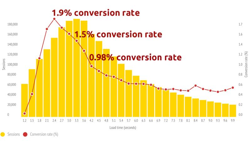 Relación: Tiempo de carga - Conversión y Taza de rebote