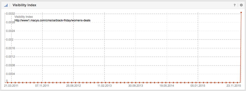 Visibilidad en Google de http://www1.macys.com/cms/ce/black-friday/womens-deals