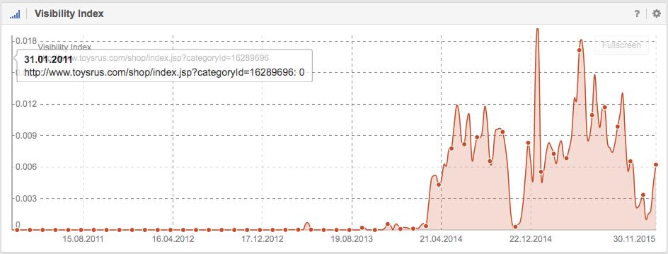 visibilidad en Google de http://www.toysrus.com/shop/index.jsp?categoryId=16289696