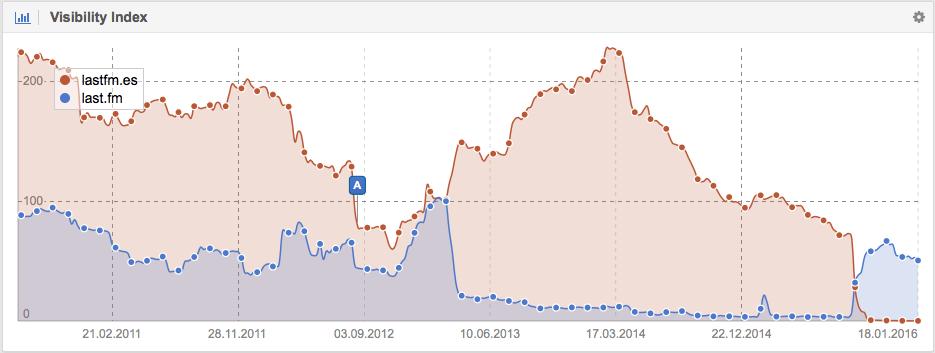 Visibilidad en Google de Lastfm.es y Last.fm