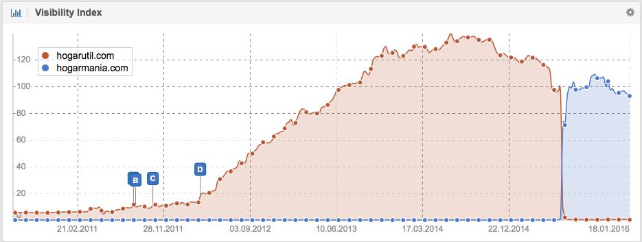 Visibilidad en Google de Hogarutil vs Hogarmania
