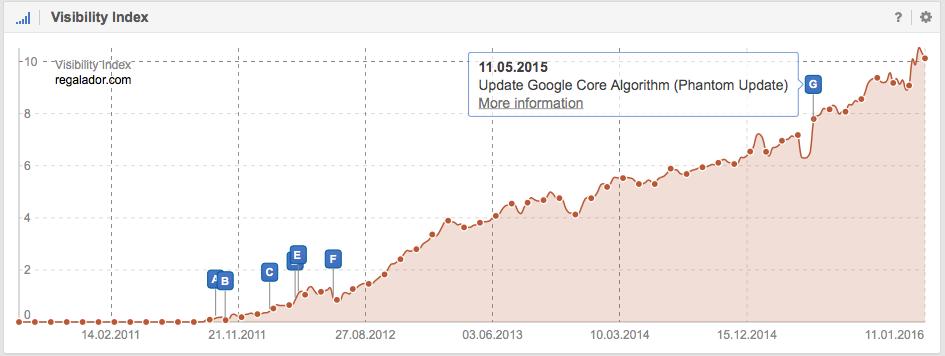 Visibilidad en Google de Regalador.com - SISTRIX